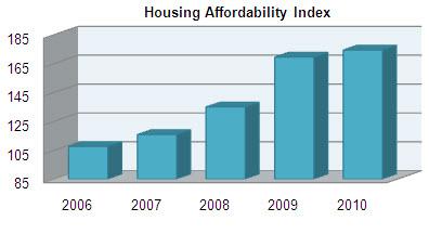 Housing Affordablility Index