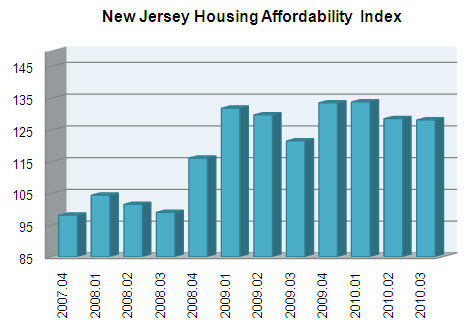 New Jersey Housing Affordability Index