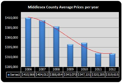 average home prices in Middlesex County NJ 2012
