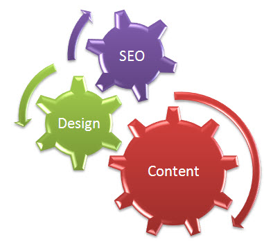 Develop your Online Exposure through Content, Design and SEO