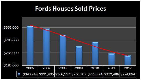 fords houses prices 2012
