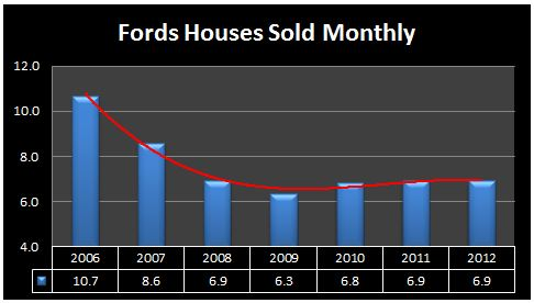 fords number homes sold 2012