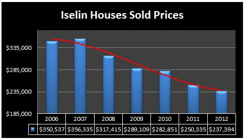 iselin homes prices 2012