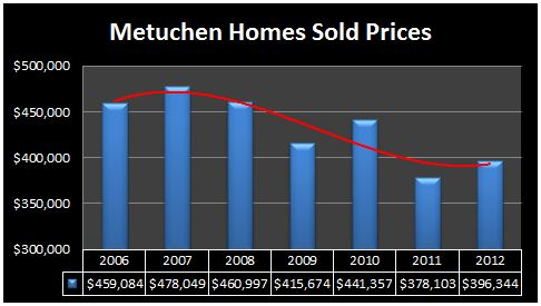 metuchen homes prices 2012