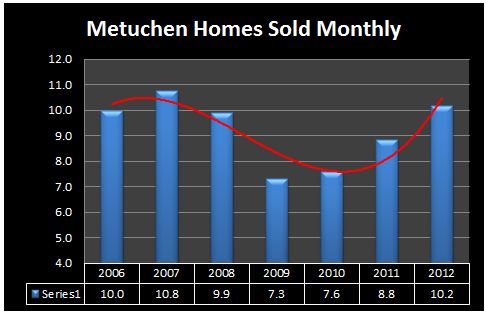metuchen number homes sold 2012