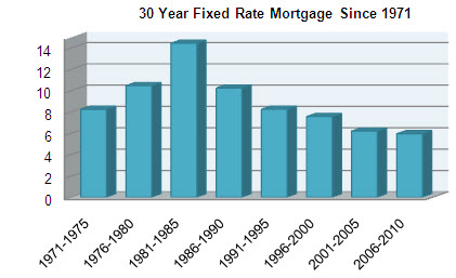 30 Year Fixed Mortgage Rate Trend Graph