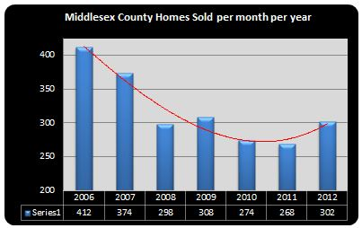 number of homes sold in Middlesex County, NJ