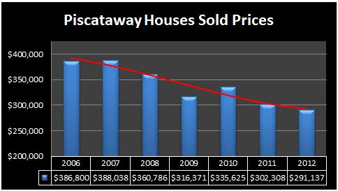 Piscataway houses prices 2012