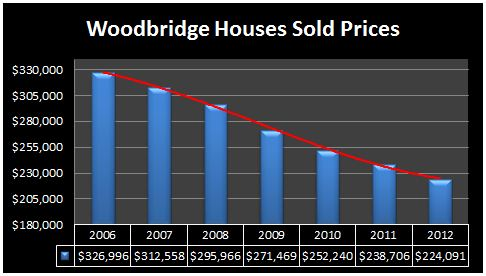 woodbridge homes prices 2012