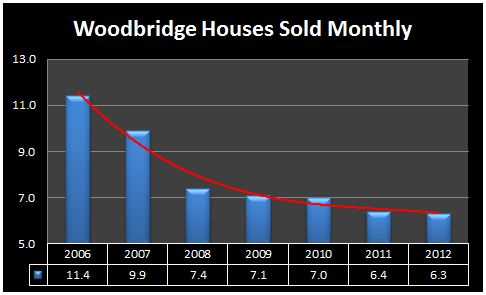 woodbridge number homes sold 2012