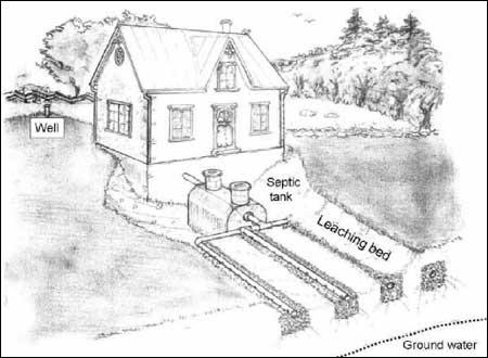 Септик частный дом своими руками